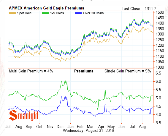 American gold eagle premiums August 31 2016