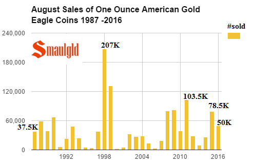 August sales of american gold eagles 1987-2016