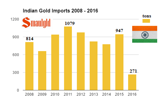 Indian Gold Imports 2008-2016 through august
