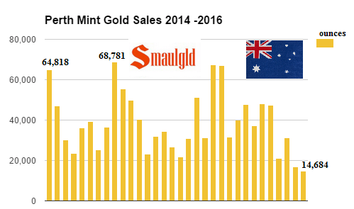 perth-mint-gold-sales-2014-2016