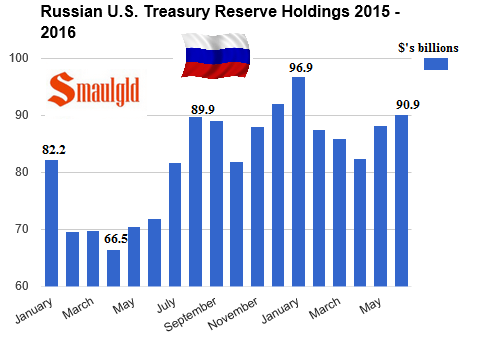 Russian Treasury Holdings 2015 - 2016