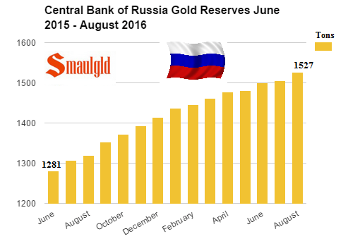 Central bank of russia gold reserves june 2015 - August 2016
