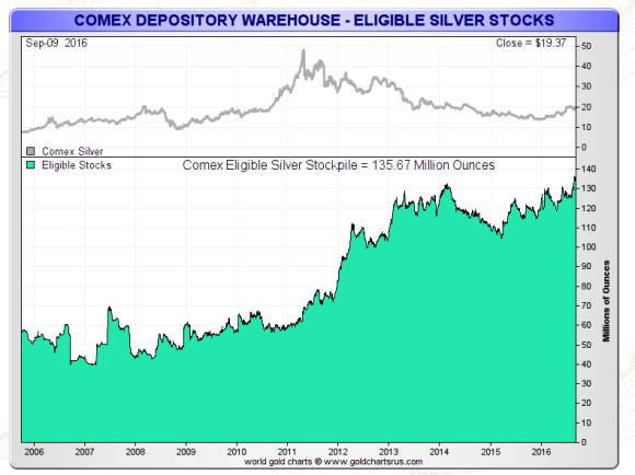 comex-silver-eligible-sept-9-2016