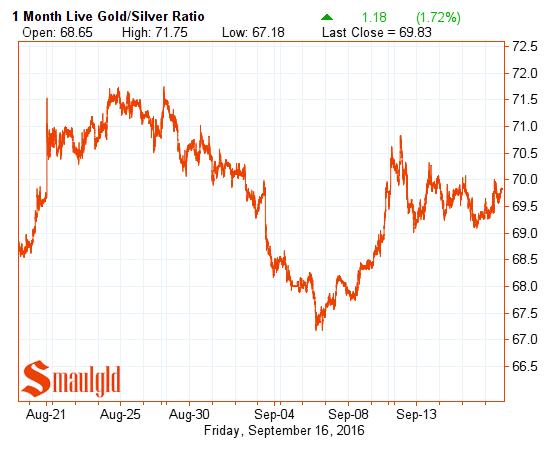 gold-silver-ratio-september-16-2016