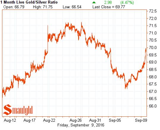 gold-silver-ratio-september-9-2016