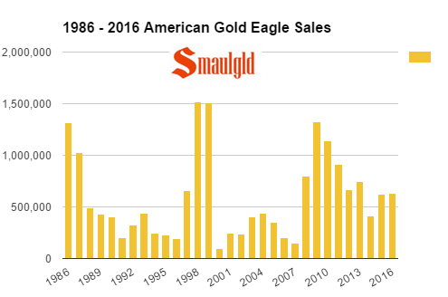1986-2016-american-gold-eagle-sales-through-mid-october-smaulgld
