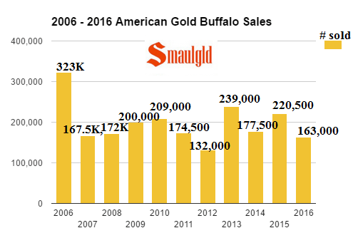 2006-2016-american-gold-buffalo-sales-through-mid-october