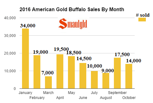 2016-american-gold-buffalo-sales-by-month-mid-october