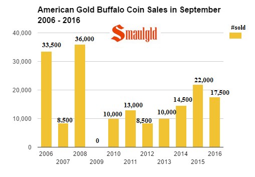 american-gold-buffalo-coin-sales-in-september-2006-2016