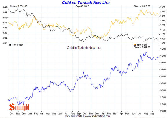 gold-vs-turkish-lira-third-quarter-2016