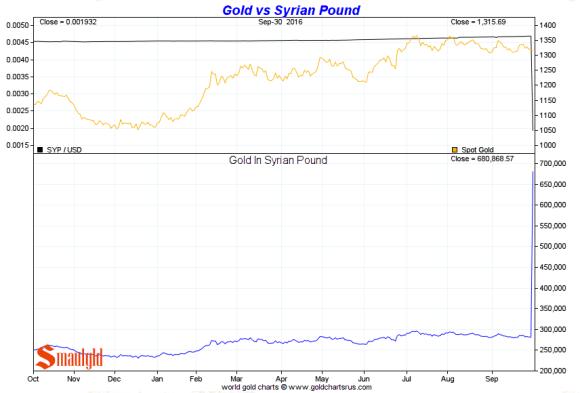 gold-vs-the-syrian-pound-3rd-quarter
