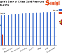 People's Bank of China gold reserves 2009-2016 september