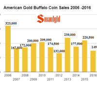 american-gold-buffalo-coin-sales-2006-2016-through-september