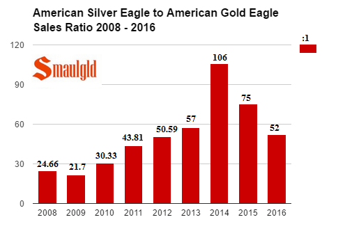 american-silver-eagle-to-american-gold-eagle-sales-ratio-2008-2016-october