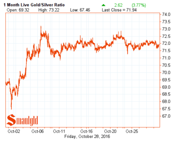 gold-silver-ratio-one-month-october-28-2016
