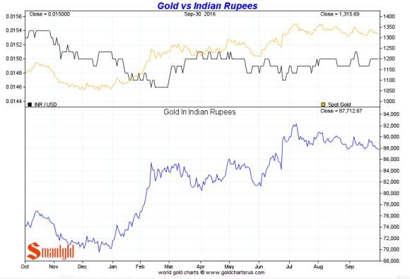 gold-vs-indian-rupees-3rd-quarter-2016