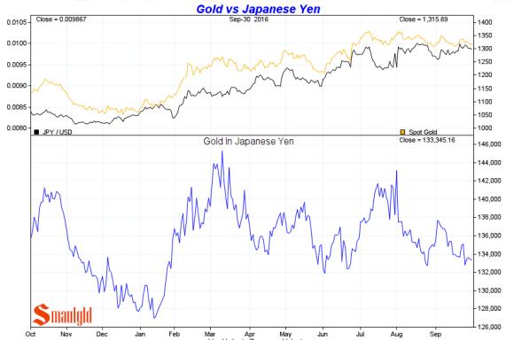 gold-vs-japanese-yen-third-quarter-2016