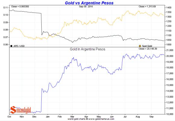 gold-vs-argentine-peso-third-quarter-2016