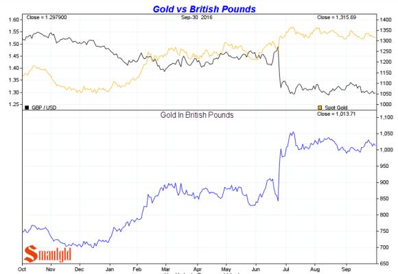 gold-vs-british-pound-3rd-quarter-2016