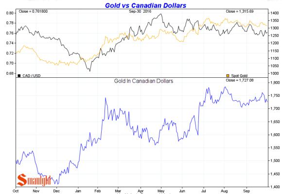 gold-vs-canadian-dollar-3rd-quarter-2016
