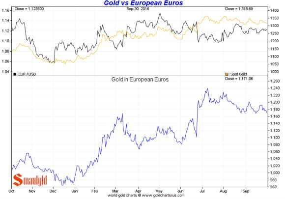 gold-vs-european-euros-3rd-quarter-2016