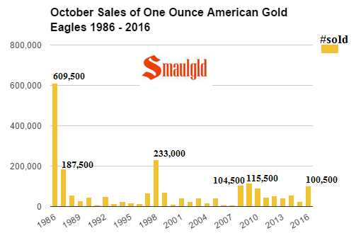 october-sales-of-american-gold-eagle-coins-1986-2016