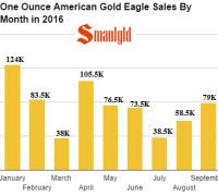 one-ounce-american-gold-eagle-sales-by-month-in-2016