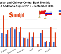 russian-and-chinese-central-bank-monthly-gold-additions-august-2015-setember-2016