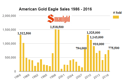 american-gold-eagle-sales-1986-2016-through-november