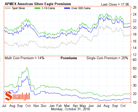 american-silver-eagle-premiums-october-31-2016