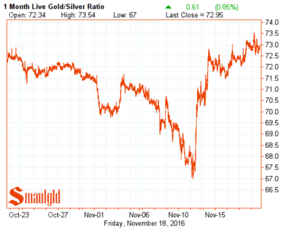 gold-silver-ratio-november-18-2016