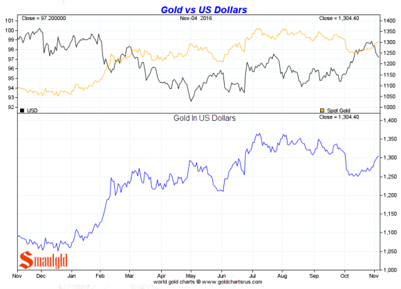 gold-vs-us-dollar-november-4-2016