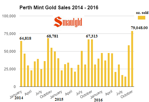 perth-mint-gold-sales-january-2014-october-2016