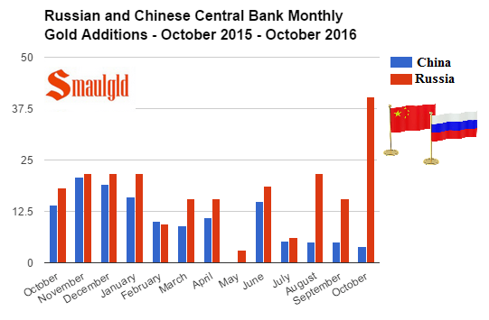 russian-and-chinese-central-bank-monthly-gold-additions-october-2015-october-2016