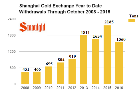 shanghai-gold-exchange-withdrawals-through-october-2008-16