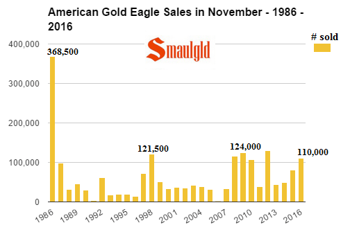 american-gold-eagle-sales-in-the-month-of-november-1986-2016
