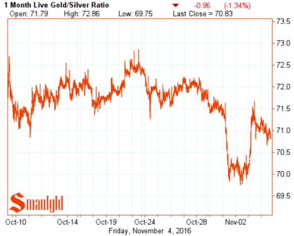 gold-silver-ratio-november-4-2016