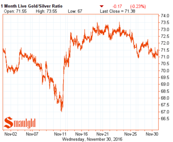 gold-silver-ratio-november-30-2016