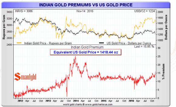 indian-gold-premium-november-14-2016