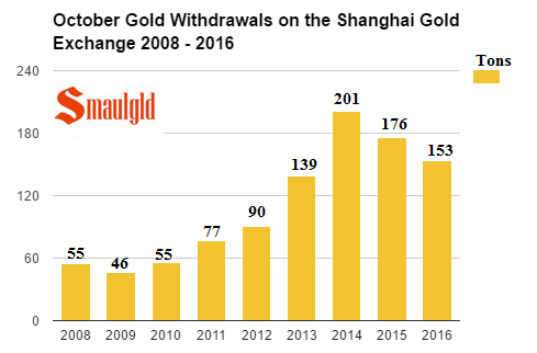 october-withdrawals-on-the-shanghai-gold-exchange-2008-2016