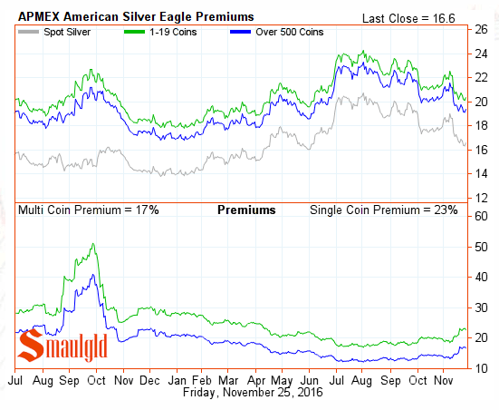 silver-eagle-premiums-november-25-2016