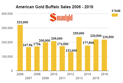 American Gold Buffalo Coin Sales 2006 -2016 FINAL