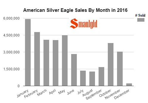 American Silver Eagle sales by month in 2016 final