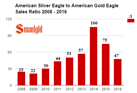 american-silver-eagle-sales-v-american-gold-eagle-sales-2008-2016
