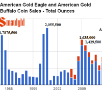 American gold eagle and american gold buffalo coin sales - total ounces