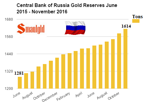 réserves d'or de la banque centrale de russie  - Page 3 Central-Bank-of-Russia-gold-reserves-June-2015-November-2016