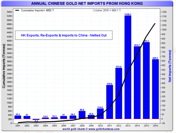 chinese-gold-imports-net-october-2016