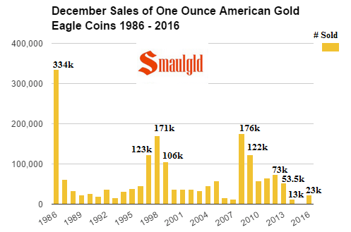 December sales of one ounce American Gold Eagle coins 1986 - 2016 final