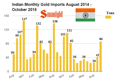indian-monthly-gold-imports-august-2014-october-2016