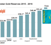 kazakhstan-gold-reserves-2015-2016-through-october